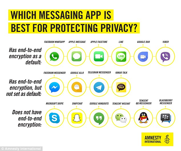 The World's Most Secure Messaging Apps » Secure Gear