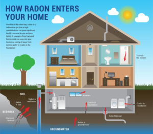 infographic showing how radon gas can enter your home