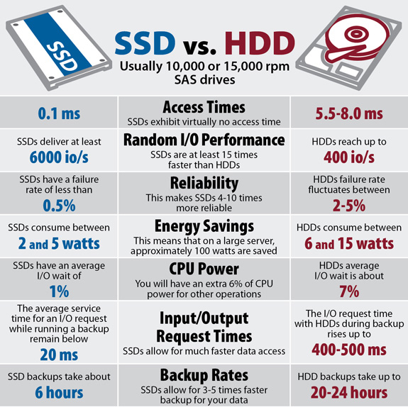 SSD-vs-HDD which is most secure